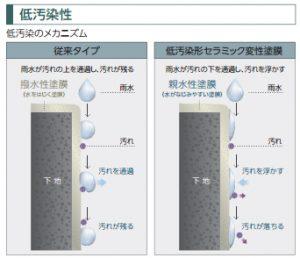 低汚染性の外壁